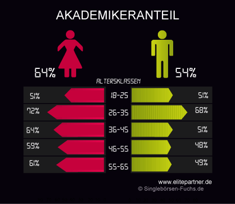 Elitepartner Akademikeranteil