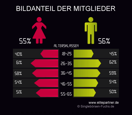 Elitepartner Bildanteil