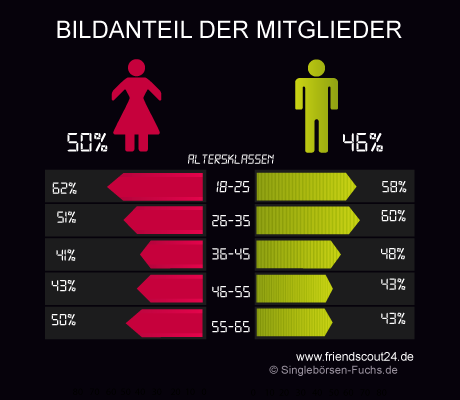 Friendscout Bildanteil