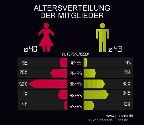 Parship Altersstruktur